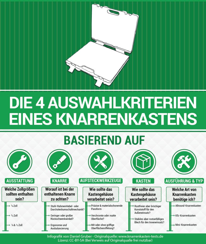 Infografik zum Knarrenkasten und dessen 4 Auswahlkriterien.